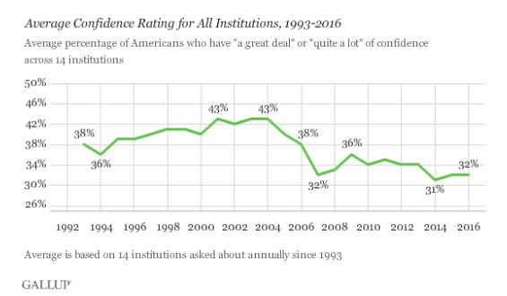 gallup-inst-trust-average