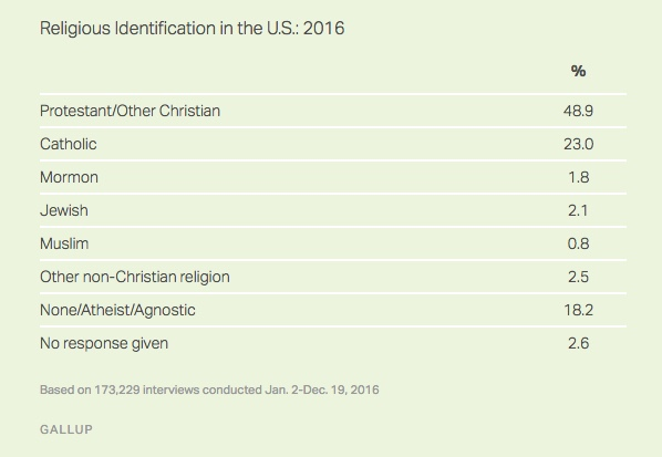 Gallop - Religious Affiliation.jpeg
