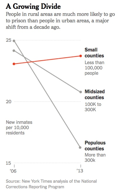Rural vs Urban Incarceration Rates - NYTimes.jpeg
